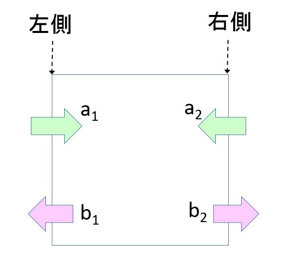 Sパラ説明図