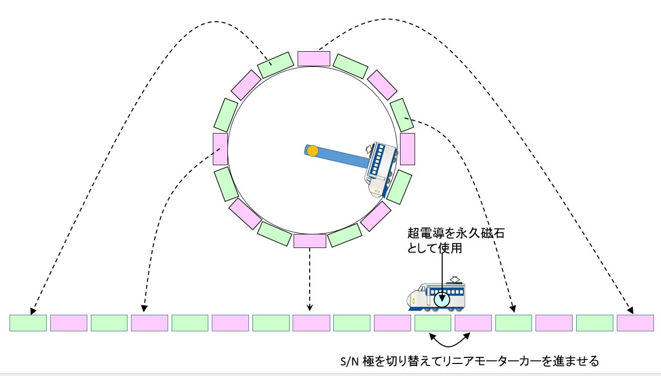 リニアモーターカー模式図