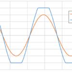 歪のある出力波形