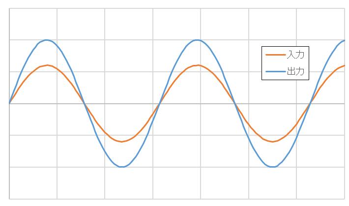 理想の出力波形