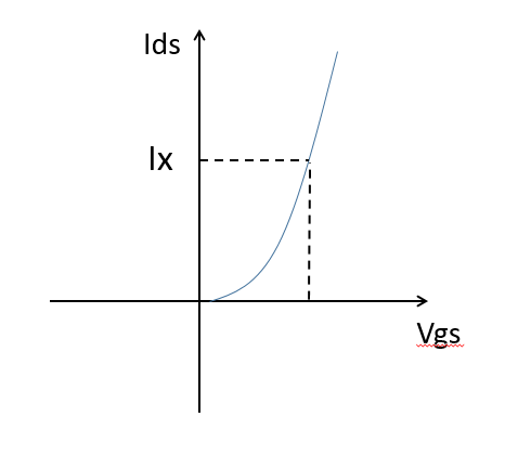 Ids_vs_Vgs