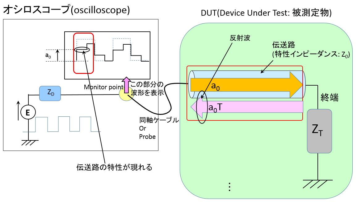 TDR-説明図-伝送路
