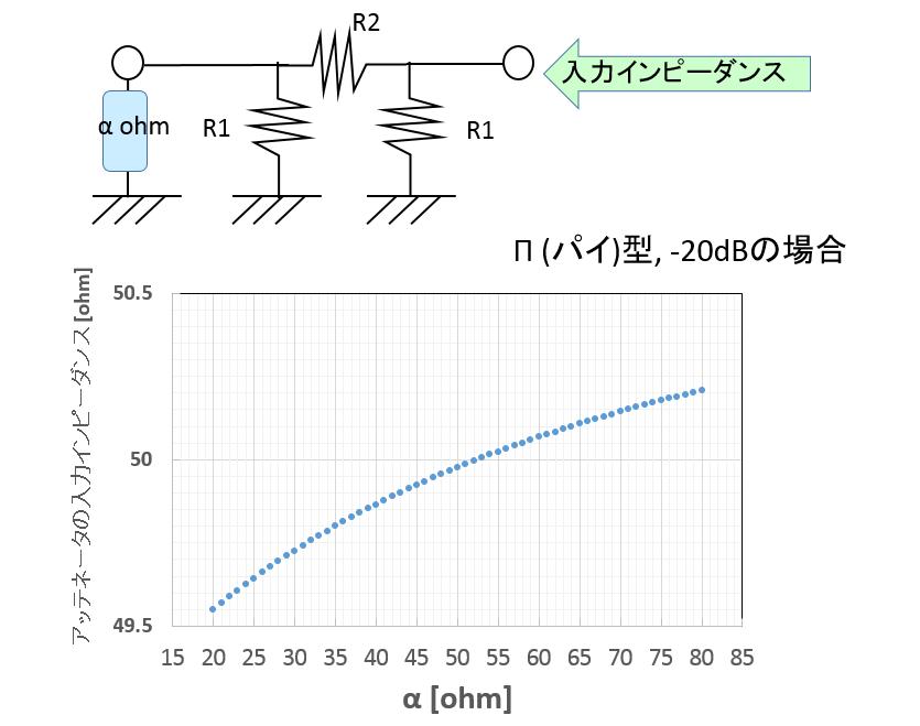 アッテネータ_入力インピーダンス